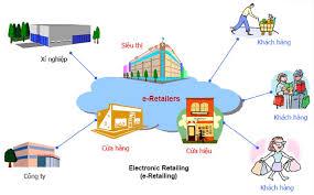 hoạt động sàn thương mại điện tử